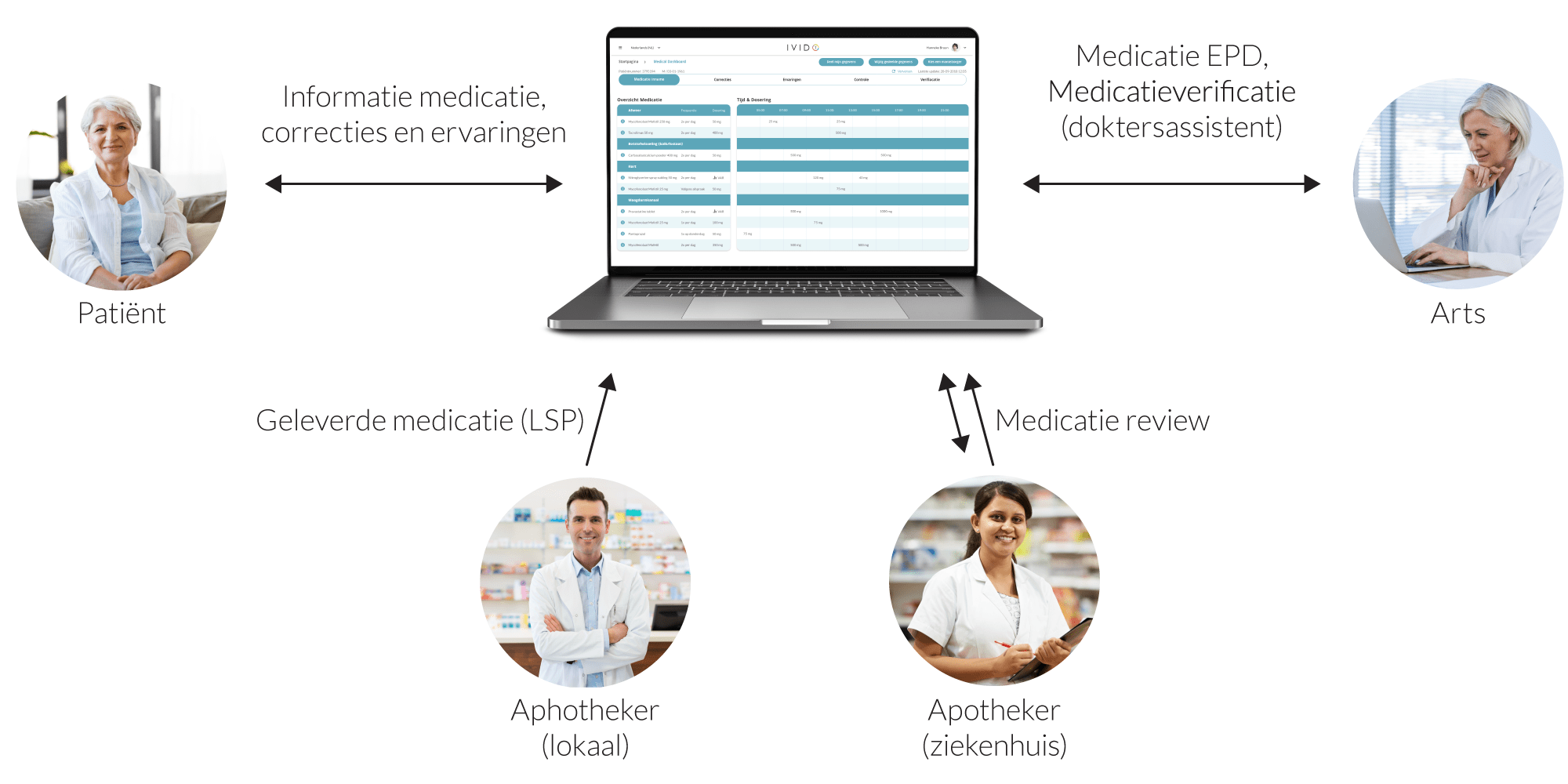 Medical Dashboard en de PGO
